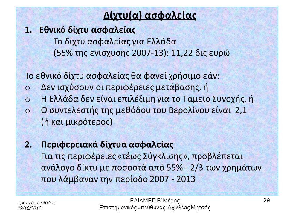 Τράπεζα Ελλάδος 29/10/2012 29 Δίχτυ(α) ασφαλείας 1.Εθνικό δίχτυ ασφαλείας Το δίχτυ ασφαλείας για Ελλάδα (55% της ενίσχυσης 2007-13): 11,22 δις ευρώ Το
