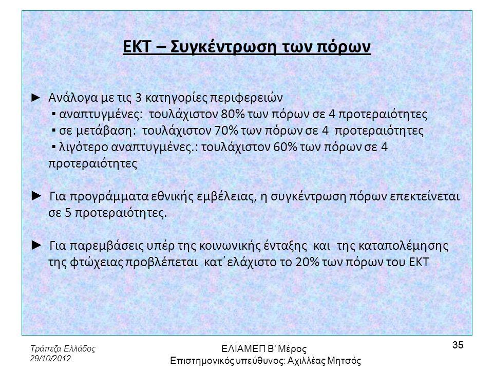 Τράπεζα Ελλάδος 29/10/2012 35 ΕΚΤ – Συγκέντρωση των πόρων ► Ανάλογα με τις 3 κατηγορίες περιφερειών ▪ αναπτυγμένες: τουλάχιστον 80% των πόρων σε 4 προ