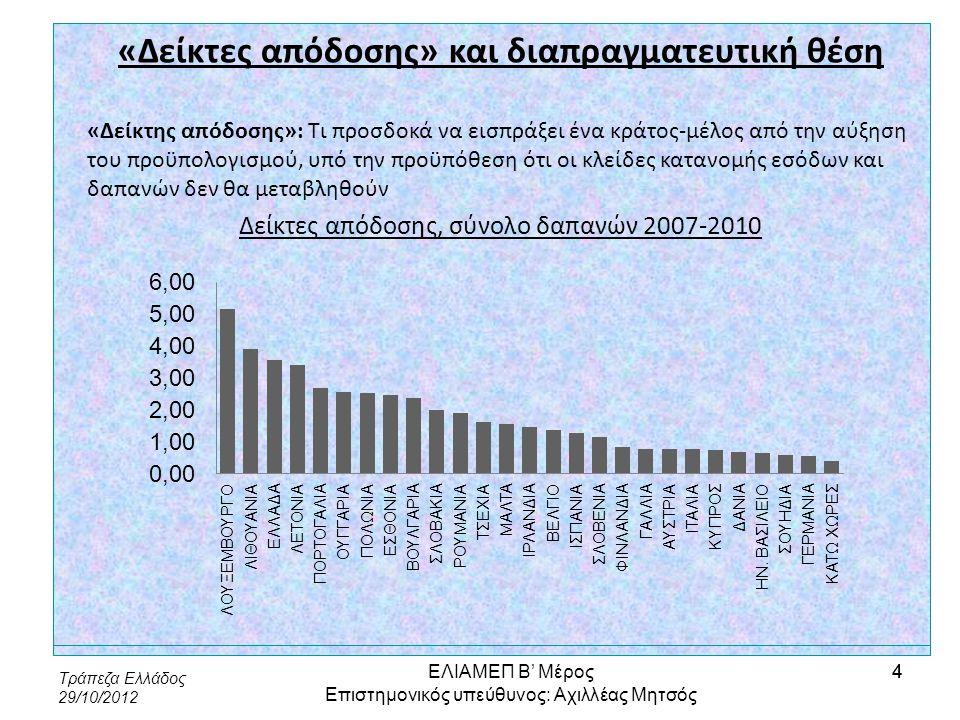 Τράπεζα Ελλάδος 29/10/2012 45 Περισσότερο αναπτυγμένες περιφέρειες: Αττική: λιγοστή αξιοποίηση ΤΠΕ, υψηλό ποσοστό μακροχρόνιας ανεργίας και ανεργίας πτυχιούχων τριτοβάθμιας εκπαίδευσης, χαμηλά ποσοστά συμμετοχής στη δια βίου μάθηση, τριτογενής τομέας, βιομηχανία, υστέρηση στην καινοτομία, ΑΠΕ, ενεργειακή απόδοση κτιρίων, ΔΕΔ-Μ, ατμοσφαιρική ρύπανση, κυκλοφοριακό, υδατικοί πόροι, διαχείριση απορριμμάτων και αποβλήτων, υγεία- εκπαίδευση Νότιο Αιγαίο: λιγοστή αξιοποίηση ΤΠΕ και δομών κατάρτισης-δια βίου μάθησης, υψηλή μαθητική διαρροή, χαμηλό μορφωτικό επίπεδο, τουρισμός, Ε&ΤΑ, ΑΠΕ, ακτοπλοϊκές συνδέσεις, τοπικά οδικά δίκτυα, υδατικοί πόροι, διαχείριση απορριμμάτων ΕΛΙΑΜΕΠ Β' Μέρος Επιστημονικός υπεύθυνος: Αχιλλέας Μητσός 45