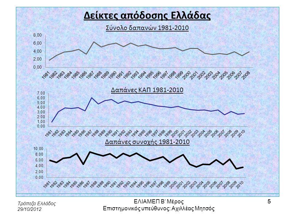 Τράπεζα Ελλάδος 29/10/2012 46 Διακυβέρνηση, διοίκηση, διαχείριση Προτάσεις Πρώτος άξονας: Βελτίωση του θεσμικού περιβάλλοντος •Διασύνδεση της διαδικασίας προγραμματισμού για την περίοδο 2014- 2020 με το ευρύτερο σχέδιο αναμόρφωσης του κράτους •Επέκταση και αναβάθμιση του Επιχειρησιακού Προγράμματος «Διοικητική Μεταρρύθμιση» •Θέσπιση επταετούς Εθνικού Αναπτυξιακού Σχεδίου που θα ενσωματώνει το σύνολο των δημοσίων επενδύσεων ΕΛΙΑΜΕΠ Β' Μέρος Επιστημονικός υπεύθυνος: Αχιλλέας Μητσός 46