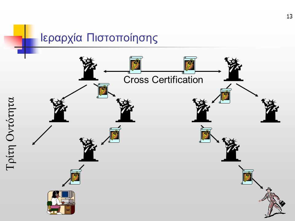 13 Ιεραρχία Πιστοποίησης Cross Certification Τρίτη Οντότητα