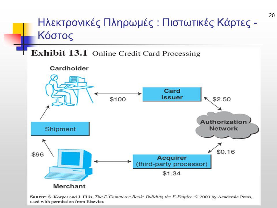 20 Ηλεκτρονικές Πληρωμές : Πιστωτικές Κάρτες - Κόστος