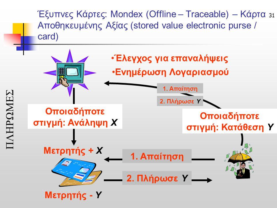 31 Έξυπνες Κάρτες: Μondex (Offline – Traceable) – Κάρτα Αποθηκευμένης Αξίας (stored value electronic purse / card) ΠΛΗΡΩΜΕΣ Μετρητής + X Μετρητής - Y •Έλεγχος για επαναλήψεις •Ενημέρωση Λογαριασμού 1.