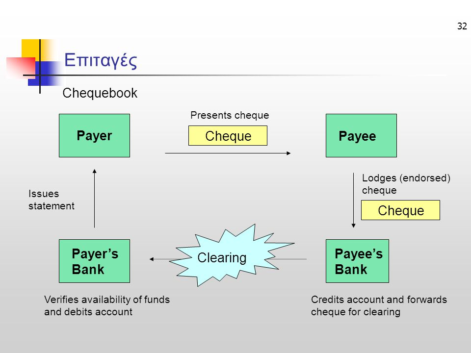 32 Payer Payer's Bank Payee Payee's Bank Chequebook Cheque Clearing Issues statement Credits account and forwards cheque for clearing Presents cheque Lodges (endorsed) cheque Verifies availability of funds and debits account Επιταγές
