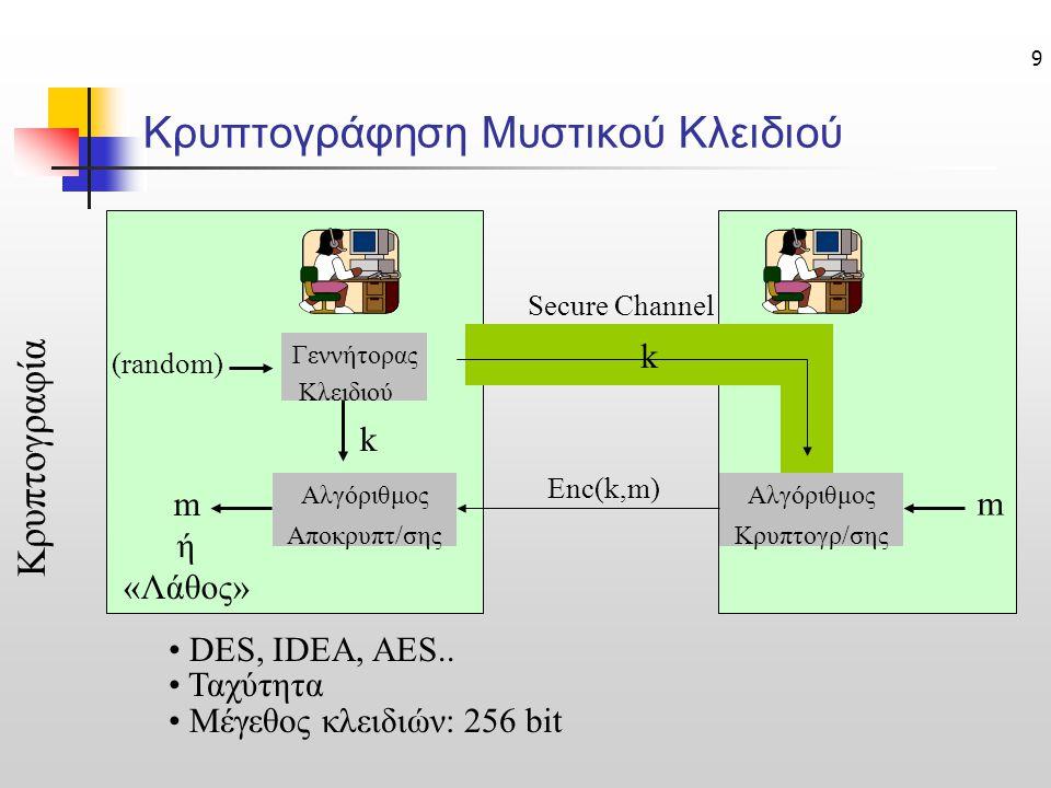 9 Κρυπτογραφία Γεννήτορας Κλειδιού k Αλγόριθμος Αποκρυπτ/σης m ή «Λάθος» Αλγόριθμος Κρυπτογρ/σης Secure Channel m Enc(k,m) (random) k • DES, IDEA, AES..