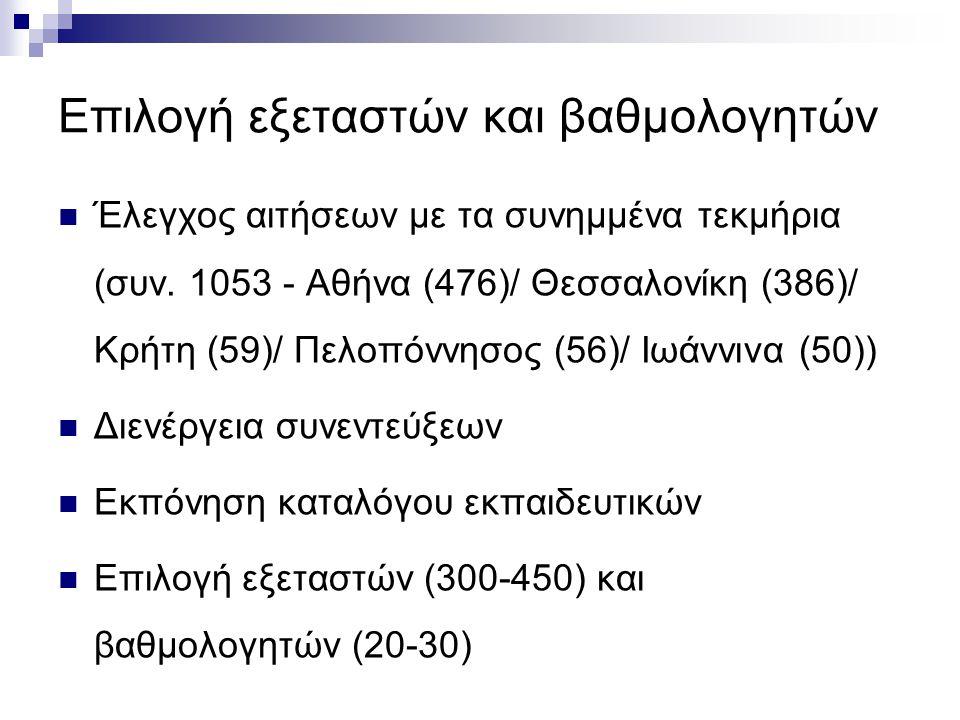 Επιλογή εξεταστών και βαθμολογητών  Έλεγχος αιτήσεων με τα συνημμένα τεκμήρια (συν. 1053 - Αθήνα (476)/ Θεσσαλονίκη (386)/ Κρήτη (59)/ Πελοπόννησος (