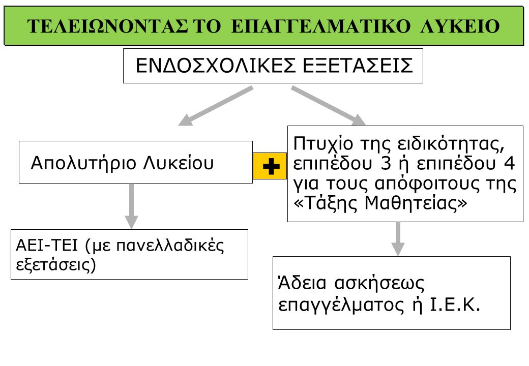 ΤΕΛΕΙΩΝΟΝΤΑΣ ΤΟ ΕΠΑΓΓΕΛΜΑΤΙΚΟ ΛΥΚΕΙΟ ΕΝΔΟΣΧΟΛΙΚΕΣ ΕΞΕΤΑΣΕΙΣ Απολυτήριο Λυκείου Πτυχίο της ειδικότητας, επιπέδου 3 ή επιπέδου 4 για τους απόφοιτους της «Τάξης Μαθητείας» + ΑΕΙ-ΤΕΙ (με πανελλαδικές εξετάσεις) Άδεια ασκήσεως επαγγέλματος ή Ι.Ε.Κ.