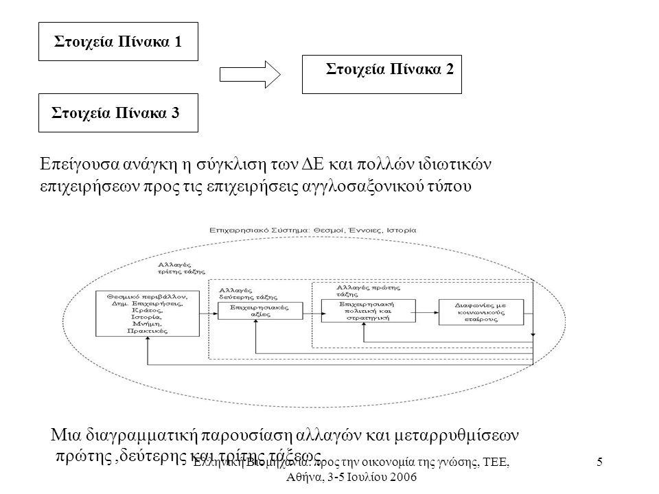 Ελληνική Βιομηχανία: προς την οικονομία της γνώσης, ΤΕΕ, Αθήνα, 3-5 Ιουλίου 2006 5 Στοιχεία Πίνακα 1 Στοιχεία Πίνακα 3 Στοιχεία Πίνακα 2 Επείγουσα ανάγκη η σύγκλιση των ΔΕ και πολλών ιδιωτικών επιχειρήσεων προς τις επιχειρήσεις αγγλοσαξονικού τύπου Μια διαγραμματική παρουσίαση αλλαγών και μεταρρυθμίσεων πρώτης,δεύτερης και τρίτης τάξεως.