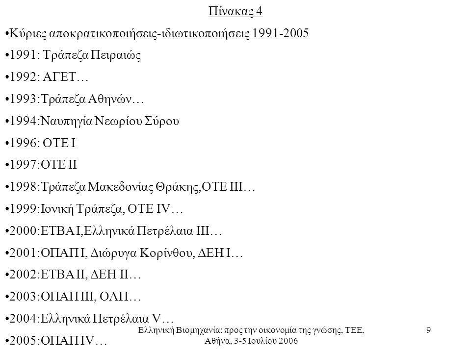 Ελληνική Βιομηχανία: προς την οικονομία της γνώσης, ΤΕΕ, Αθήνα, 3-5 Ιουλίου 2006 9 Πίνακας 4 •Κύριες αποκρατικοποιήσεις-ιδιωτικοποιήσεις 1991-2005 •1991: Τράπεζα Πειραιώς •1992: ΑΓΕΤ… •1993:Τράπεζα Αθηνών… •1994:Ναυπηγία Νεωρίου Σύρου •1996: ΟΤΕ Ι •1997:ΟΤΕ ΙΙ •1998:Τράπεζα Μακεδονίας Θράκης,ΟΤΕ ΙΙΙ… •1999:Ιονική Τράπεζα, ΟΤΕ IV… •2000:ΕΤΒΑ Ι,Ελληνικά Πετρέλαια ΙΙΙ… •2001:ΟΠΑΠ Ι, Διώρυγα Κορίνθου, ΔΕΗ Ι… •2002:ΕΤΒΑ ΙΙ, ΔΕΗ ΙΙ… •2003:ΟΠΑΠ ΙΙΙ, ΟΛΠ… •2004:Ελληνικά Πετρέλαια V… •2005:ΟΠΑΠ IV…