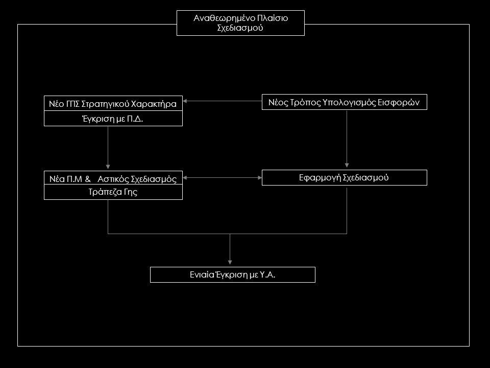 Νέο ΓΠΣ Στρατηγικού Χαρακτήρα Έγκριση με Π.Δ. Νέα Π.Μ & Αστικός Σχεδιασμός Τράπεζα Γης Νέος Τρόπος Υπολογισμός Εισφορών Εφαρμογή Σχεδιασμού Ενιαία Έγκ