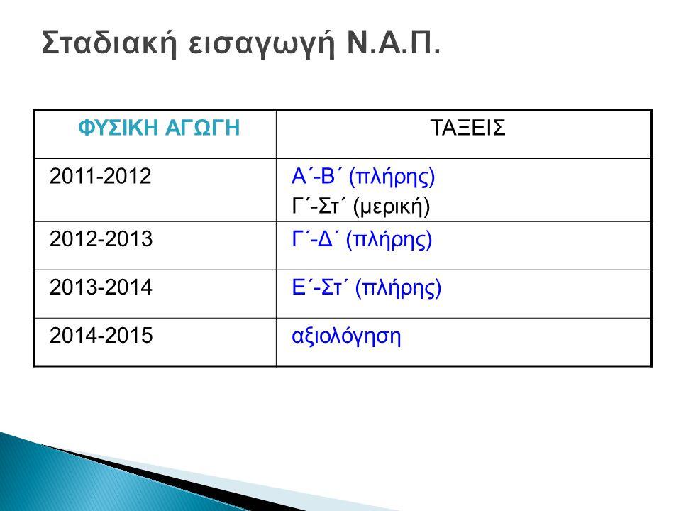 ΦΥΣΙΚΗ ΑΓΩΓΗΤΑΞΕΙΣ 2011-2012Α΄-Β΄ (πλήρης) Γ΄-Στ΄ (μερική) 2012-2013Γ΄-Δ΄ (πλήρης) 2013-2014Ε΄-Στ΄ (πλήρης) 2014-2015αξιολόγηση