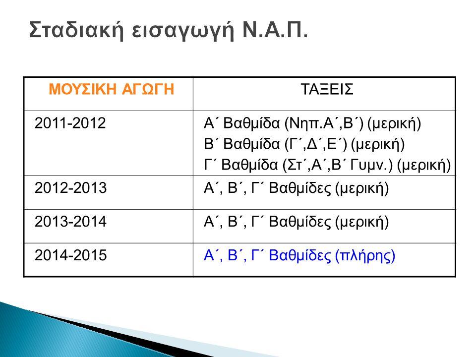 ΜΟΥΣΙΚΗ ΑΓΩΓΗΤΑΞΕΙΣ 2011-2012Α΄ Βαθμίδα (Νηπ.Α΄,Β΄) (μερική) Β΄ Βαθμίδα (Γ΄,Δ΄,Ε΄) (μερική) Γ΄ Βαθμίδα (Στ΄,Α΄,Β΄ Γυμν.) (μερική) 2012-2013Α΄, Β΄, Γ΄ Βαθμίδες (μερική) 2013-2014Α΄, Β΄, Γ΄ Βαθμίδες (μερική) 2014-2015Α΄, Β΄, Γ΄ Βαθμίδες (πλήρης)