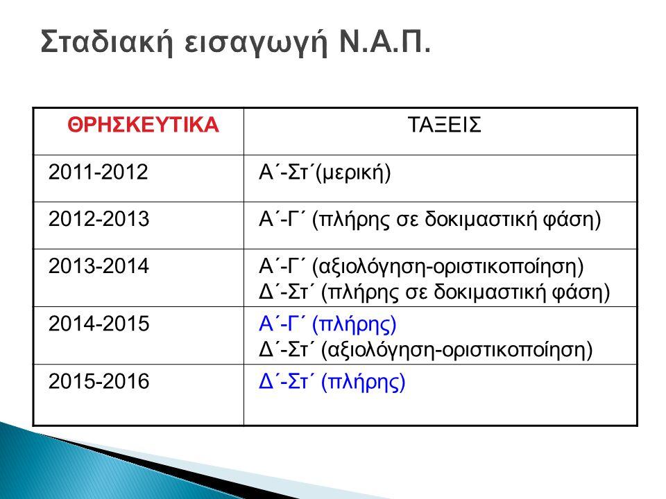 ΘΡΗΣΚΕΥΤΙΚΑΤΑΞΕΙΣ 2011-2012Α΄-Στ΄(μερική) 2012-2013Α΄-Γ΄ (πλήρης σε δοκιμαστική φάση) 2013-2014Α΄-Γ΄ (αξιολόγηση-οριστικοποίηση) Δ΄-Στ΄ (πλήρης σε δοκιμαστική φάση) 2014-2015Α΄-Γ΄ (πλήρης) Δ΄-Στ΄ (αξιολόγηση-οριστικοποίηση) 2015-2016Δ΄-Στ΄ (πλήρης)