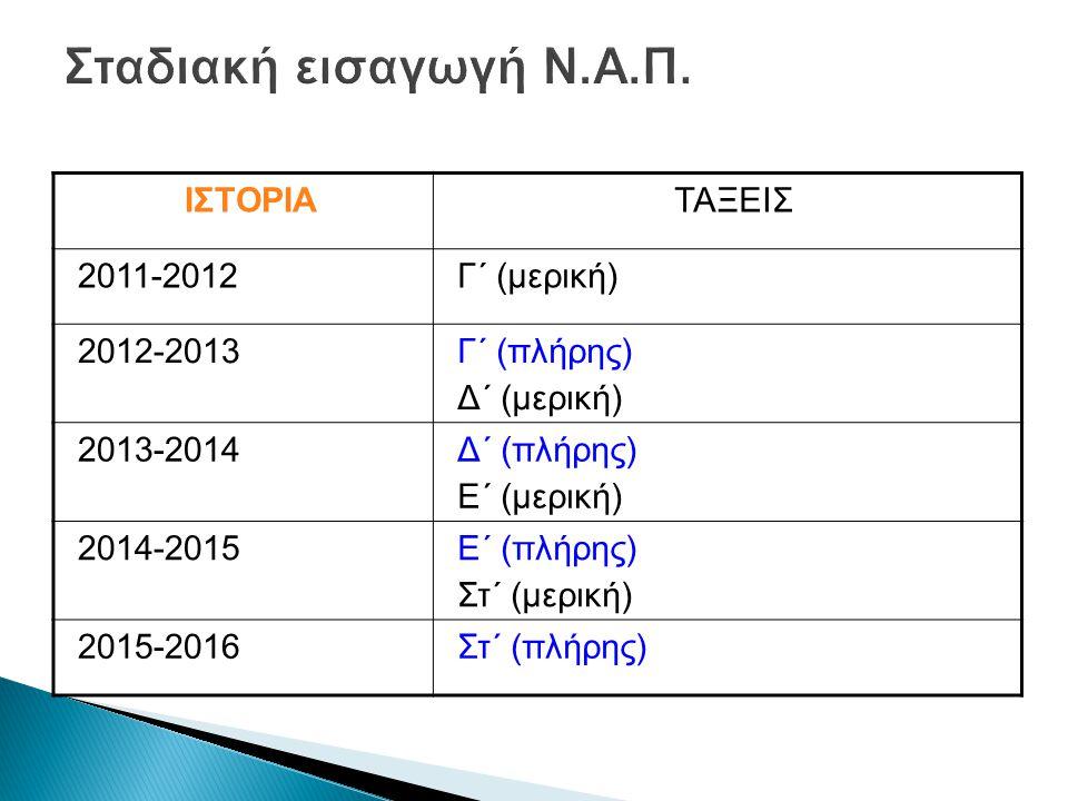 ΙΣΤΟΡΙΑΤΑΞΕΙΣ 2011-2012Γ΄ (μερική) 2012-2013Γ΄ (πλήρης) Δ΄ (μερική) 2013-2014Δ΄ (πλήρης) Ε΄ (μερική) 2014-2015Ε΄ (πλήρης) Στ΄ (μερική) 2015-2016Στ΄ (πλήρης)