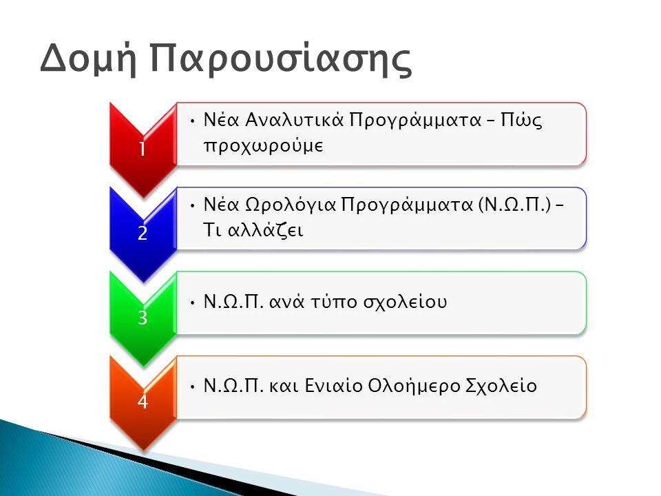 Δομή Παρουσίασης 1 •Νέα Αναλυτικά Προγράμματα – Πώς προχωρούμε 2 •Νέα Ωρολόγια Προγράμματα (Ν.Ω.Π.) – Τι αλλάζει 3 •Ν.Ω.Π.