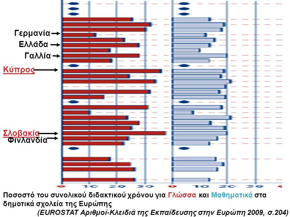 Ποσοστό του συνολικού διδακτικού χρόνου για Γλώσσα και Μαθηματικά στα δημοτικά σχολεία της Ευρώπης (EUROSTAT Aριθμοί-Κλειδιά της Εκπαίδευσης στην Ευρώπη 2009, σ.204) Κύπρος Σλοβακία Γερμανία Φινλανδία Ελλάδα Γαλλία