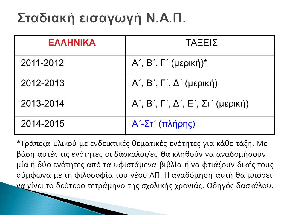 ΕΛΛΗΝΙΚΑΤΑΞΕΙΣ 2011-2012Α΄, Β΄, Γ΄ (μερική)* 2012-2013Α΄, Β΄, Γ΄, Δ΄ (μερική) 2013-2014Α΄, Β΄, Γ΄, Δ΄, Ε΄, Στ΄ (μερική) 2014-2015Α΄-Στ΄ (πλήρης) *Τράπεζα υλικού με ενδεικτικές θεματικές ενότητες για κάθε τάξη.