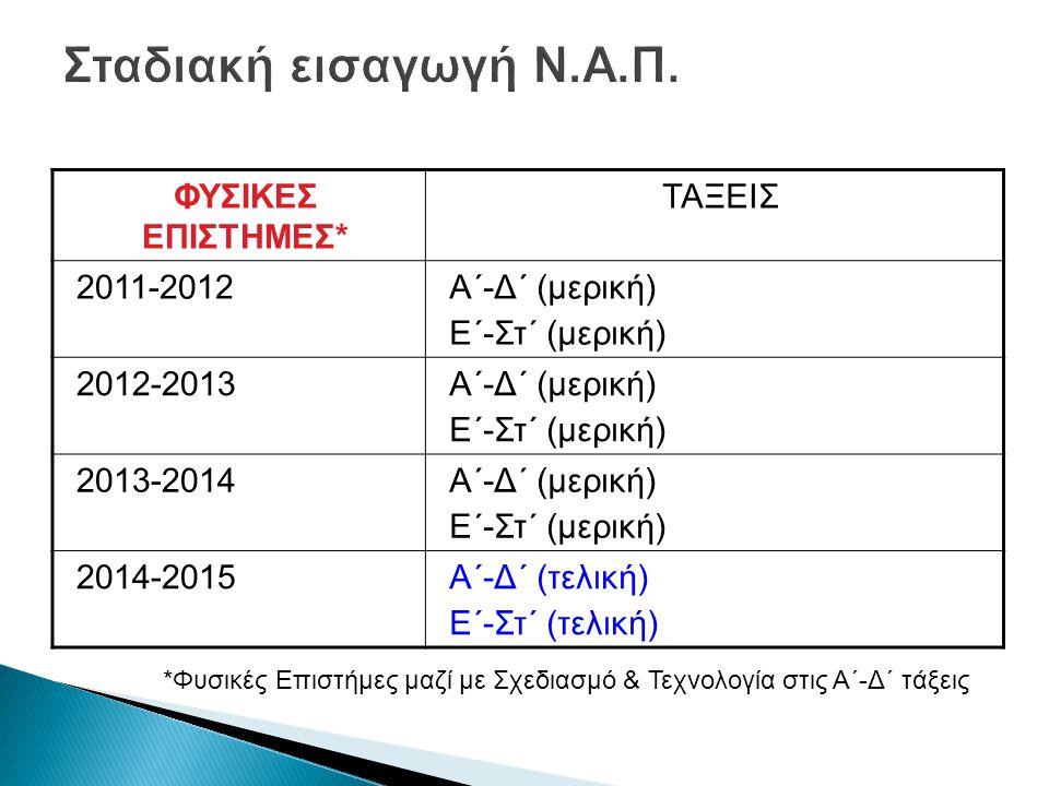ΦΥΣΙΚΕΣ ΕΠΙΣΤΗΜΕΣ* ΤΑΞΕΙΣ 2011-2012Α΄-Δ΄ (μερική) Ε΄-Στ΄ (μερική) 2012-2013Α΄-Δ΄ (μερική) Ε΄-Στ΄ (μερική) 2013-2014Α΄-Δ΄ (μερική) Ε΄-Στ΄ (μερική) 2014-2015Α΄-Δ΄ (τελική) Ε΄-Στ΄ (τελική) *Φυσικές Επιστήμες μαζί με Σχεδιασμό & Τεχνολογία στις Α΄-Δ΄ τάξεις