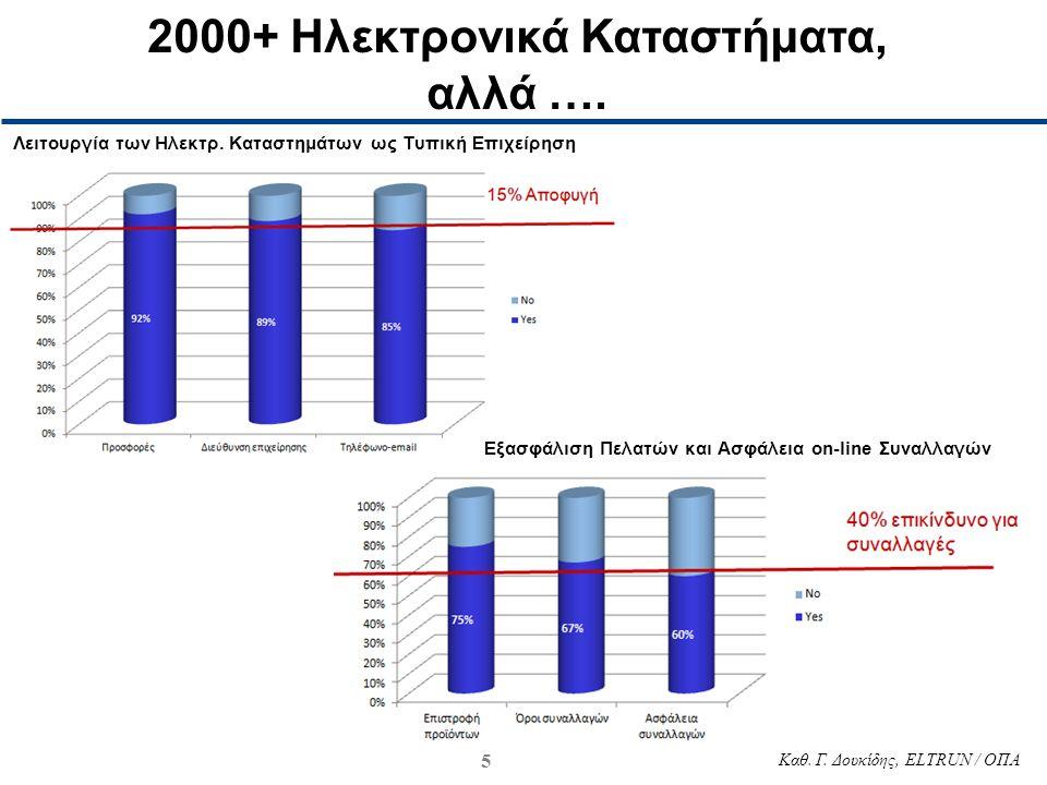 5 Καθ. Γ. Δουκίδης, ELTRUN / ΟΠΑ 2000+ Ηλεκτρονικά Καταστήματα, αλλά …. Λειτουργία των Ηλεκτρ. Καταστημάτων ως Τυπική Επιχείρηση Εξασφάλιση Πελατών κα
