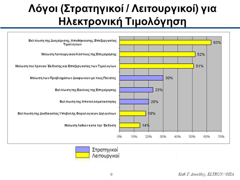 9 Καθ. Γ. Δουκίδης, ELTRUN / ΟΠΑ Λόγοι (Στρατηγικοί / Λειτουργικοί) για Ηλεκτρονική Τιμολόγηση Στρατηγικοί Λειτουργικοί