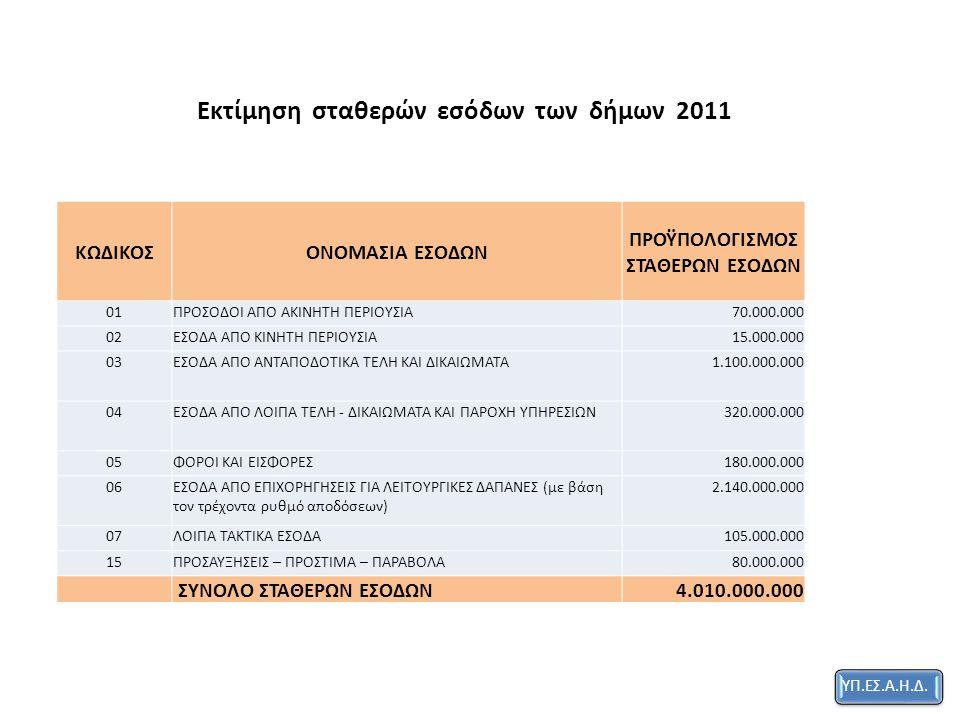Εκτίμηση σταθερών εσόδων των δήμων 2011 ΚΩΔΙΚΟΣΟΝΟΜΑΣΙΑ ΕΣΟΔΩΝ ΠΡΟΫΠΟΛΟΓΙΣΜΟΣ ΣΤΑΘΕΡΩΝ ΕΣΟΔΩΝ 01ΠΡΟΣΟΔΟΙ ΑΠΟ ΑΚΙΝΗΤΗ ΠΕΡΙΟΥΣΙΑ70.000.000 02ΕΣΟΔΑ ΑΠΟ ΚΙΝΗΤΗ ΠΕΡΙΟΥΣΙΑ15.000.000 03ΕΣΟΔΑ ΑΠΟ ΑΝΤΑΠΟΔΟΤΙΚΑ ΤΕΛΗ ΚΑΙ ΔΙΚΑΙΩΜΑΤΑ1.100.000.000 04ΕΣΟΔΑ ΑΠΟ ΛΟΙΠΑ ΤΕΛΗ - ΔΙΚΑΙΩΜΑΤΑ ΚΑΙ ΠΑΡΟΧΗ ΥΠΗΡΕΣΙΩΝ320.000.000 05ΦΟΡΟΙ ΚΑΙ ΕΙΣΦΟΡΕΣ180.000.000 06ΕΣΟΔΑ ΑΠΟ ΕΠΙΧΟΡΗΓΗΣΕΙΣ ΓΙΑ ΛΕΙΤΟΥΡΓΙΚΕΣ ΔΑΠΑΝΕΣ (με βάση τον τρέχοντα ρυθμό αποδόσεων) 2.140.000.000 07ΛΟΙΠΑ ΤΑΚΤΙΚΑ ΕΣΟΔΑ105.000.000 15ΠΡΟΣΑΥΞΗΣΕΙΣ – ΠΡΟΣΤΙΜΑ – ΠΑΡΑΒΟΛΑ80.000.000 ΣΥΝΟΛΟ ΣΤΑΘΕΡΩΝ ΕΣΟΔΩΝ4.010.000.000 ΥΠ.ΕΣ.Α.Η.Δ.