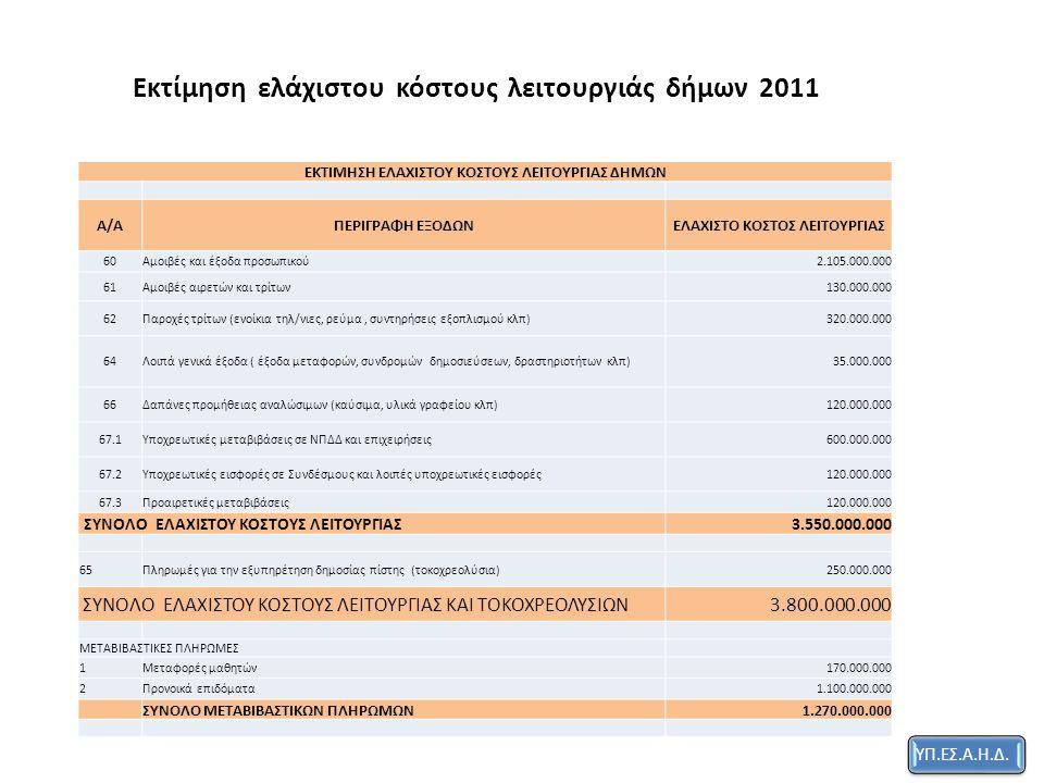 Εκτίμηση ελάχιστου κόστους λειτουργιάς δήμων 2011 ΕΚΤΙΜΗΣΗ ΕΛΑΧΙΣΤΟΥ ΚΟΣΤΟΥΣ ΛΕΙΤΟΥΡΓΙΑΣ ΔΗΜΩΝ Α/ΑΠΕΡΙΓΡΑΦΗ ΕΞΟΔΩΝΕΛΑΧΙΣΤΟ ΚΟΣΤΟΣ ΛΕΙΤΟΥΡΓΙΑΣ 60Αμοιβές και έξοδα προσωπικού2.105.000.000 61Αμοιβές αιρετών και τρίτων130.000.000 62Παροχές τρίτων (ενοίκια τηλ/νιες, ρεύμα, συντηρήσεις εξοπλισμού κλπ)320.000.000 64Λοιπά γενικά έξοδα ( έξοδα μεταφορών, συνδρομών δημοσιεύσεων, δραστηριοτήτων κλπ)35.000.000 66Δαπάνες προμήθειας αναλώσιμων (καύσιμα, υλικά γραφείου κλπ)120.000.000 67.1Υποχρεωτικές μεταβιβάσεις σε ΝΠΔΔ και επιχειρήσεις600.000.000 67.2Υποχρεωτικές εισφορές σε Συνδέσμους και λοιπές υποχρεωτικές εισφορές120.000.000 67.3Προαιρετικές μεταβιβάσεις120.000.000 ΣΥΝΟΛΟ ΕΛΑΧΙΣΤΟΥ ΚΟΣΤΟΥΣ ΛΕΙΤΟΥΡΓΙΑΣ3.550.000.000 65Πληρωμές για την εξυπηρέτηση δημοσίας πίστης (τοκοχρεολύσια)250.000.000 ΣΥΝΟΛΟ ΕΛΑΧΙΣΤΟΥ ΚΟΣΤΟΥΣ ΛΕΙΤΟΥΡΓΙΑΣ ΚΑΙ ΤΟΚΟΧΡΕΟΛΥΣΙΩΝ3.800.000.000 ΜΕΤΑΒΙΒΑΣΤΙΚΕΣ ΠΛΗΡΩΜΕΣ 1Μεταφορές μαθητών170.000.000 2Προνοικά επιδόματα1.100.000.000 ΣΥΝΟΛΟ ΜΕΤΑΒΙΒΑΣΤΙΚΩΝ ΠΛΗΡΩΜΩΝ1.270.000.000 ΥΠ.ΕΣ.Α.Η.Δ.