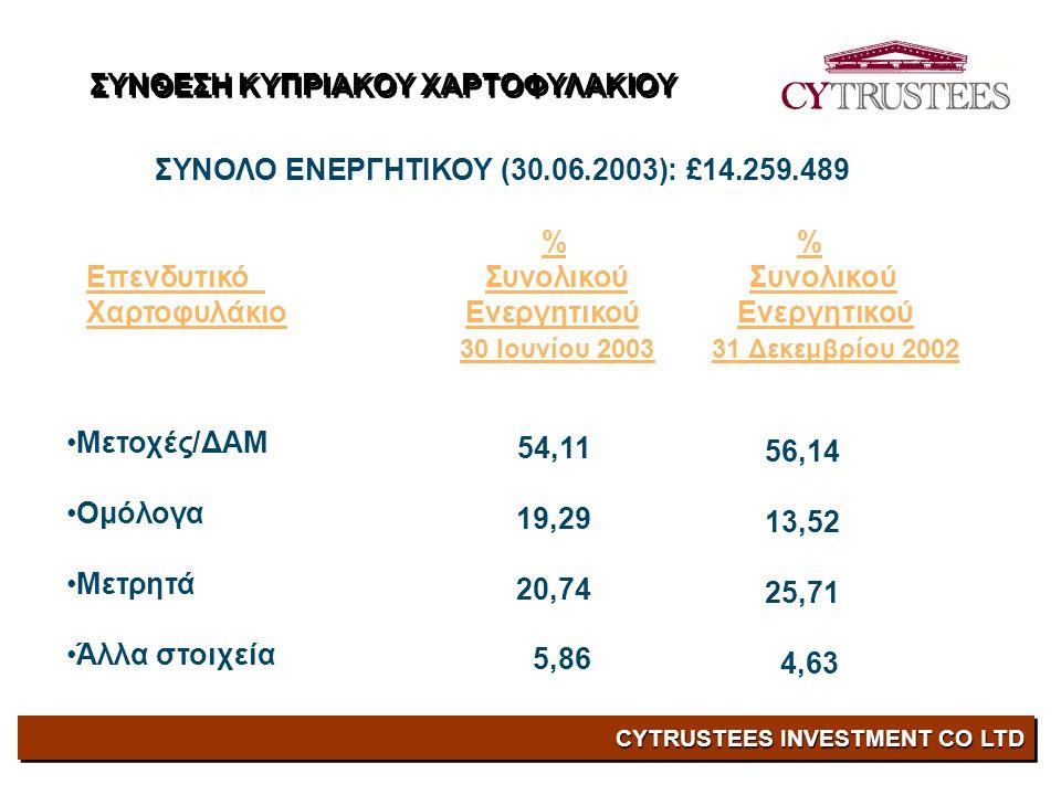 CYTRUSTEES INVESTMENT CO LTD ΣΥΝΟΛΟ ΕΝΕΡΓΗΤΙΚΟΥ (30.06.2003): £14.259.489 % Επενδυτικό Συνολικού Συνολικού Χαρτοφυλάκιο Ενεργητικού Ενεργητικού 30 Ιουνίου 2003 31 Δεκεμβρίου 2002 •Μετοχές/ΔΑΜ •Ομόλογα •Μετρητά •Άλλα στοιχεία 54,11 19,29 20,74 5,86 56,14 13,52 25,71 4,63 ΣΥΝΘΕΣΗ ΚΥΠΡΙΑΚΟΥ ΧΑΡΤΟΦΥΛΑΚΙΟΥ