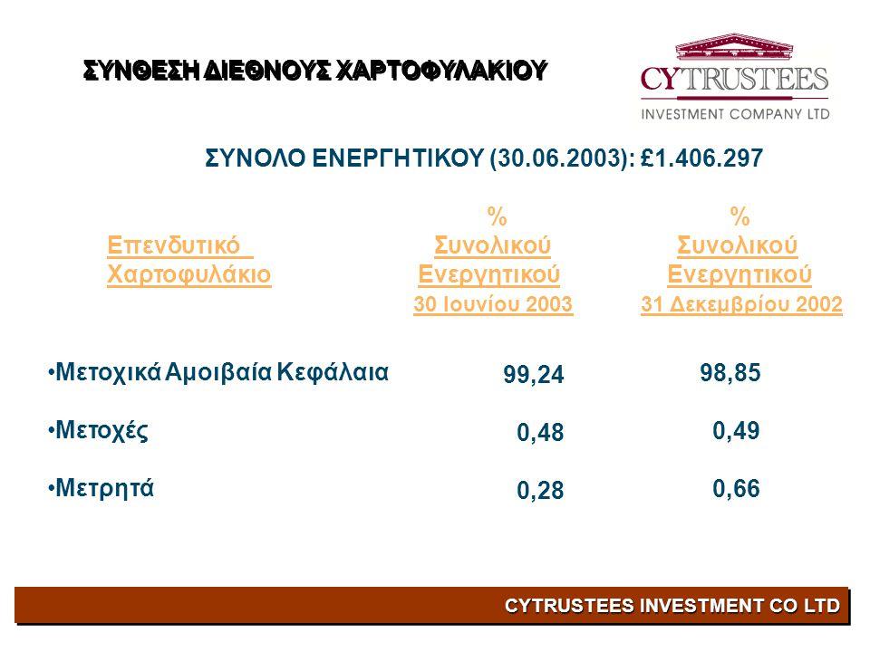 CYTRUSTEES INVESTMENT CO LTD ΣΥΝΟΛΟ ΕΝΕΡΓΗΤΙΚΟΥ (30.06.2003): £1.406.297 % % Επενδυτικό Συνολικού Συνολικού Χαρτοφυλάκιο Ενεργητικού Ενεργητικού 30 Ιουνίου 2003 31 Δεκεμβρίου 2002 •Μετοχικά Αμοιβαία Κεφάλαια •Μετοχές •Μετρητά 99,24 0,48 0,28 98,85 0,49 0,66 ΣΥΝΘΕΣΗ ΔΙΕΘΝΟΥΣ ΧΑΡΤΟΦΥΛΑΚΙΟΥ