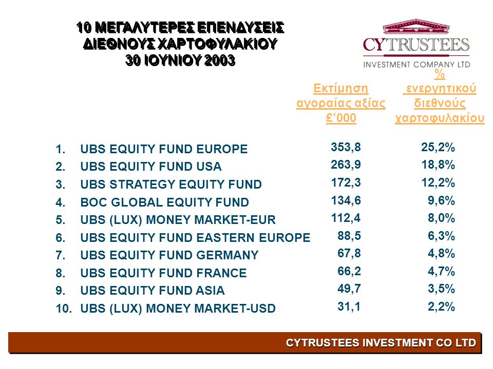CYTRUSTEES INVESTMENT CO LTD 1.UBS EQUITY FUND EUROPE 2.UBS EQUITY FUND USA 3.UBS STRATEGY EQUITY FUND 4.BOC GLOBAL EQUITY FUND 5.UBS (LUX) MONEY MARK
