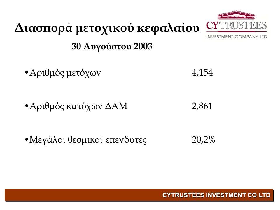 CYTRUSTEES INVESTMENT CO LTD Διασπορά μετοχικού κεφαλαίου 30 Αυγούστου 2003 •Αριθμός μετόχων 4,154 •Αριθμός κατόχων ΔΑΜ2,861 •Μεγάλοι θεσμικοί επενδυτές20,2%