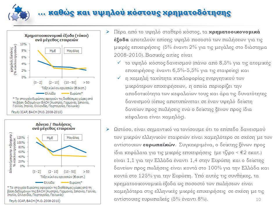 10  Πέρα από το υψηλό σταθερό κόστος, τα χρηματοοικονομικά έξοδα αποτελούν επίσης υψηλό ποσοστό των πωλήσεων για τις μικρές επιχειρήσεις (5% έναντι 2