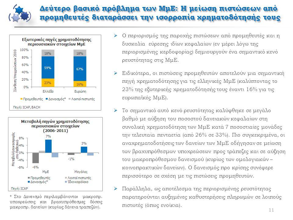 Δεύτερο βασικό πρόβλημα των ΜμΕ: Η μείωση πιστώσεων από προμηθευτές διαταράσσει την ισορροπία χρηματοδότησής τους 11  Ο περιορισμός της παροχής πιστώσεων από προμηθευτές και η δυσκολία εύρεσης ιδίων κεφαλαίων (εν μέρει λόγω της περιορισμένης κερδοφορίας) δημιουργούν ένα σημαντικό κενό ρευστότητας στις ΜμΕ.
