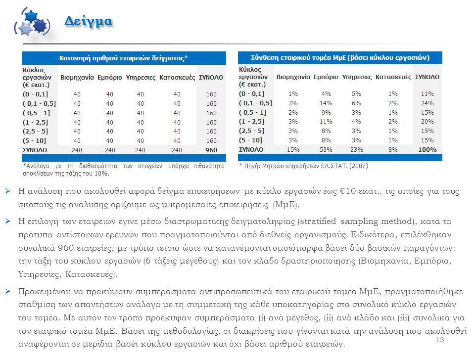 Δείγμα 13  Η ανάλυση που ακολουθεί αφορά δείγμα επιχειρήσεων με κύκλο εργασιών έως €10 εκατ., τις οποίες για τους σκοπούς τις ανάλυσης ορίζουμε ως μι