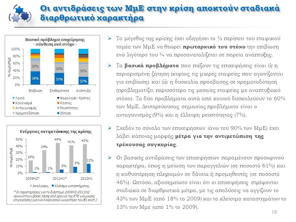16  Το μέγεθος της κρίσης έχει οδηγήσει το ½ περίπου του εταιρικού τομέα των ΜμΕ να θεωρεί πρωταρχικό του στόχο την επιβίωση ενώ λιγότερο του ¼ να προσανατολίζεται σε πορεία ανάπτυξης.