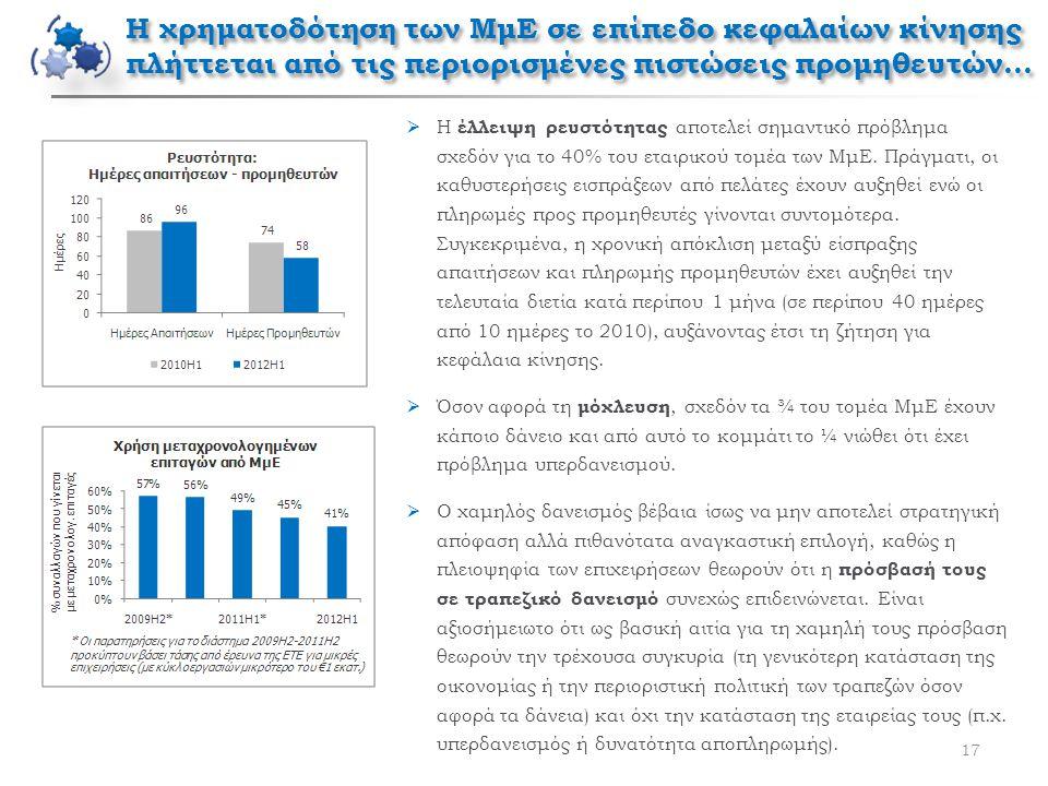 Η χρηματοδότηση των ΜμΕ σε επίπεδο κεφαλαίων κίνησης πλήττεται από τις περιορισμένες πιστώσεις προμηθευτών… 17  Η έλλειψη ρευστότητας αποτελεί σημαντ