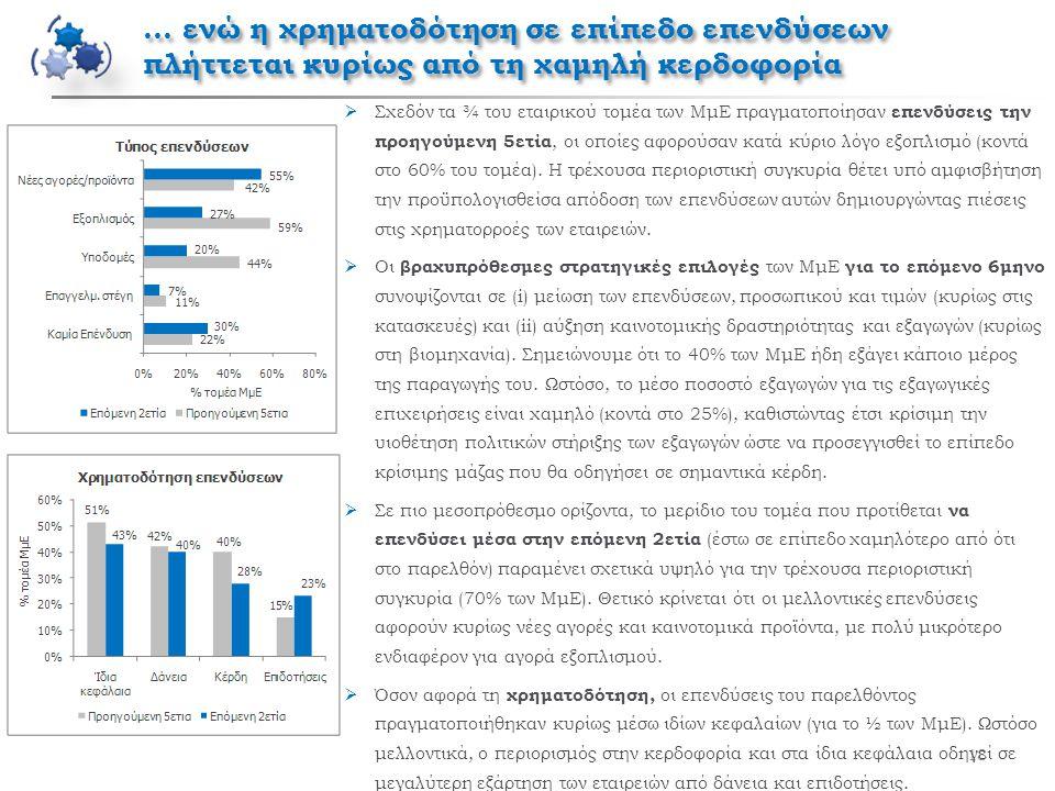 … ενώ η χρηματοδότηση σε επίπεδο επενδύσεων πλήττεται κυρίως από τη χαμηλή κερδοφορία 18  Σχεδόν τα ¾ του εταιρικού τομέα των ΜμΕ πραγματοποίησαν επενδύσεις την προηγούμενη 5ετία, οι οποίες αφορούσαν κατά κύριο λόγο εξοπλισμό (κοντά στο 60% του τομέα).