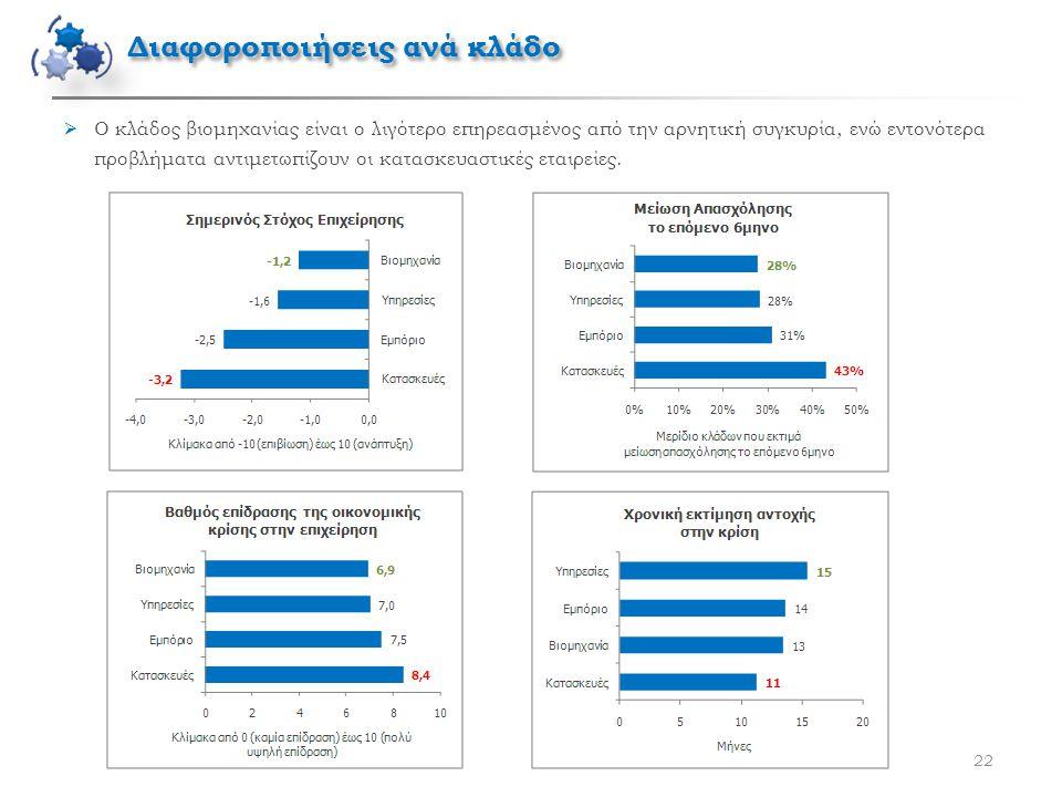 22  Ο κλάδος βιομηχανίας είναι ο λιγότερο επηρεασμένος από την αρνητική συγκυρία, ενώ εντονότερα προβλήματα αντιμετωπίζουν οι κατασκευαστικές εταιρείες.