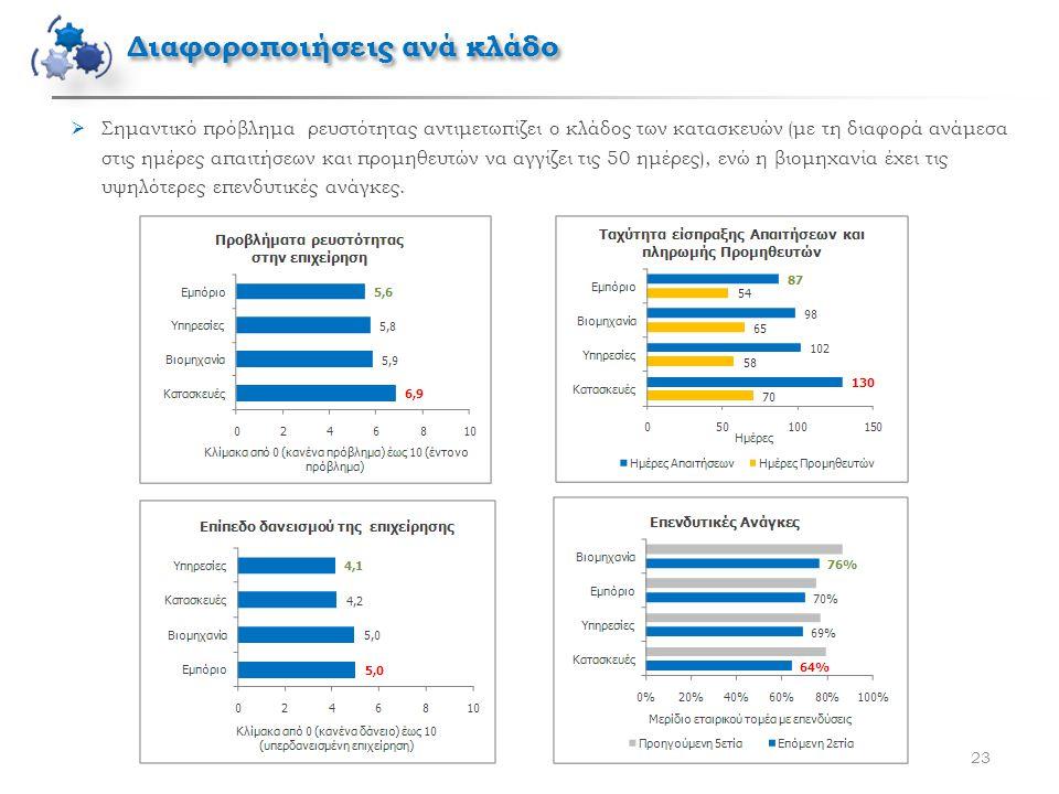 23  Σημαντικό πρόβλημα ρευστότητας αντιμετωπίζει ο κλάδος των κατασκευών (με τη διαφορά ανάμεσα στις ημέρες απαιτήσεων και προμηθευτών να αγγίζει τις 50 ημέρες), ενώ η βιομηχανία έχει τις υψηλότερες επενδυτικές ανάγκες.