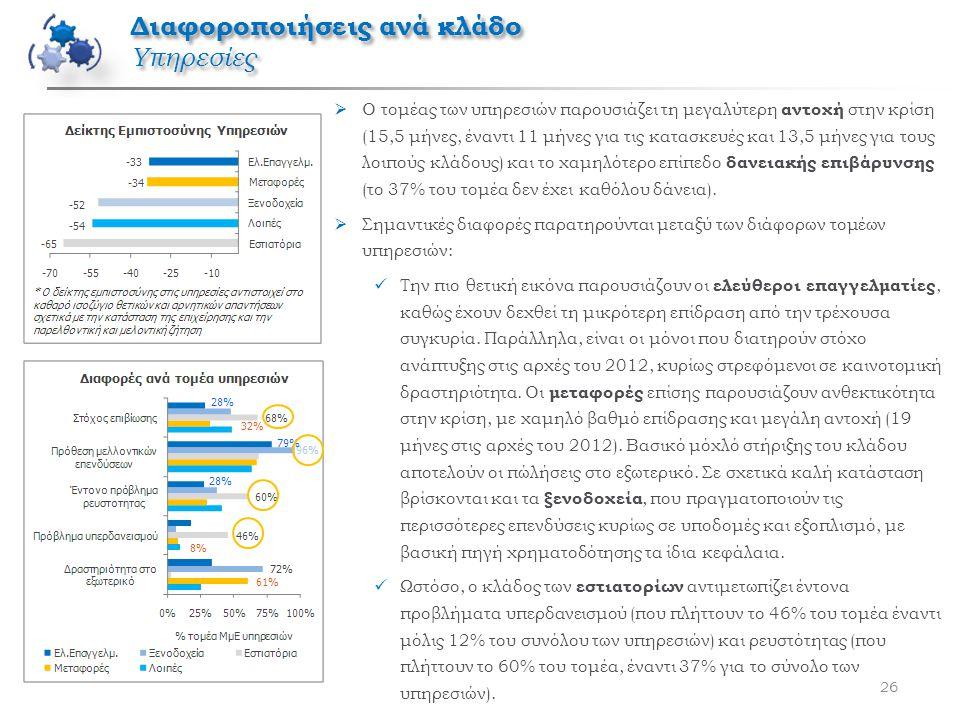 26  Ο τομέας των υπηρεσιών παρουσιάζει τη μεγαλύτερη αντοχή στην κρίση (15,5 μήνες, έναντι 11 μήνες για τις κατασκευές και 13,5 μήνες για τους λοιπούς κλάδους) και το χαμηλότερο επίπεδο δανειακής επιβάρυνσης (το 37% του τομέα δεν έχει καθόλου δάνεια).