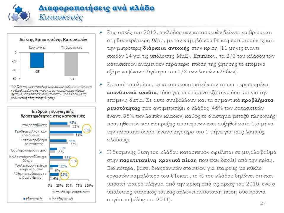 27  Στις αρχές του 2012, ο κλάδος των κατασκευών δείχνει να βρίσκεται στη δυσχερέστερη θέση, με τον χαμηλότερο δείκτη εμπιστοσύνης και την μικρότερη διάρκεια αντοχής στην κρίση (11 μήνες έναντι σχεδόν 14 για τις υπόλοιπες ΜμΕ).