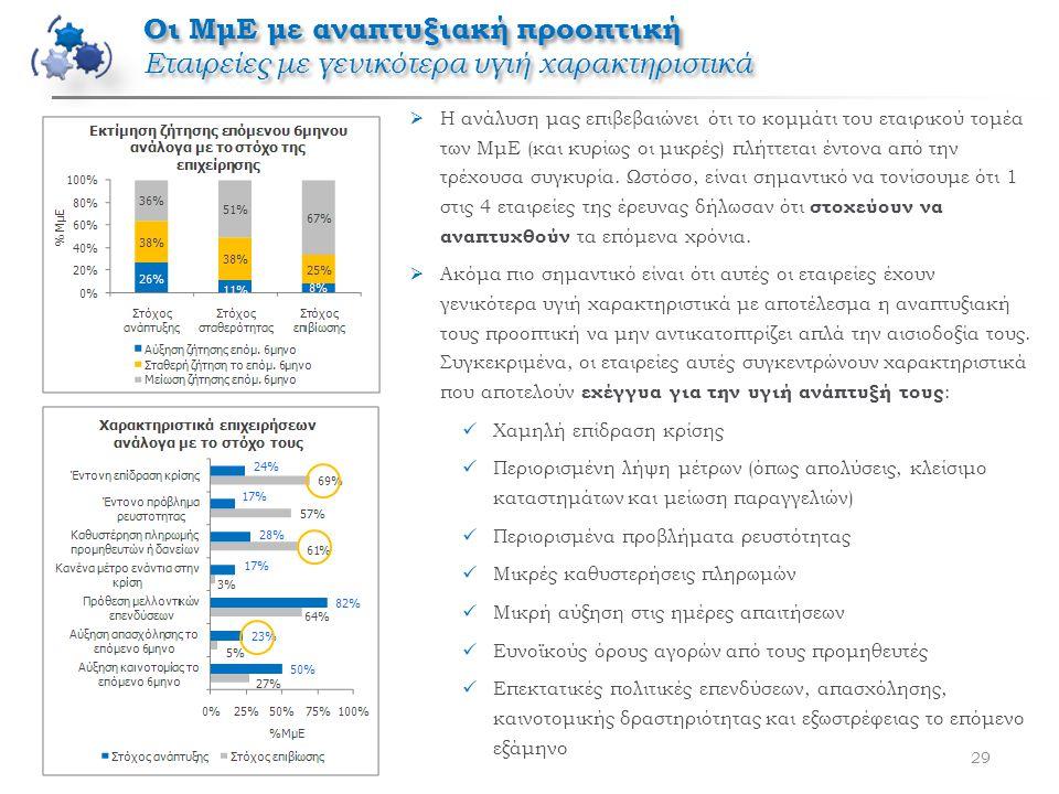 Οι ΜμΕ με αναπτυξιακή προοπτική Εταιρείες με γενικότερα υγιή χαρακτηριστικά 29  Η ανάλυση μας επιβεβαιώνει ότι το κομμάτι του εταιρικού τομέα των ΜμΕ