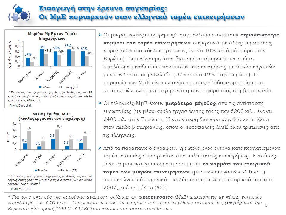 5  Οι μικρομεσαίες επιχειρήσεις* στην Ελλάδα καλύπτουν σημαντικότερο κομμάτι του τομέα επιχειρήσεων συγκριτικά με άλλες ευρωπαϊκές χώρες (60% του κύκλου εργασιών, έναντι 40% κατά μέσο όρο στην Ευρώπη).