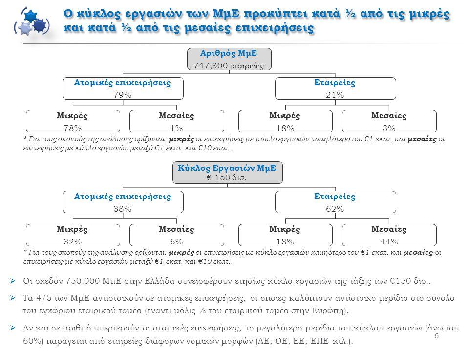 Οι ελληνικές ΜμΕ είναι πιο αδύναμες χρηματοοικονομικά σε σχέση με τις αντίστοιχες ευρωπαϊκές 7  Για το κομμάτι των εταιρειών (που καλύπτουν το 62% του κύκλου εργασιών των ΜμΕ), οι βασικοί χρηματοοικονομικοί δείκτες φανερώνουν ότι οι ΜμΕ βρίσκονται σε δυσχερέστερη θέση συγκριτικά με τον υπόλοιπο εταιρικό τομέα, με τις μικρότερες εταιρείες να παρουσιάζουν τα εντονότερα χρηματοοικονομικά προβλήματα.