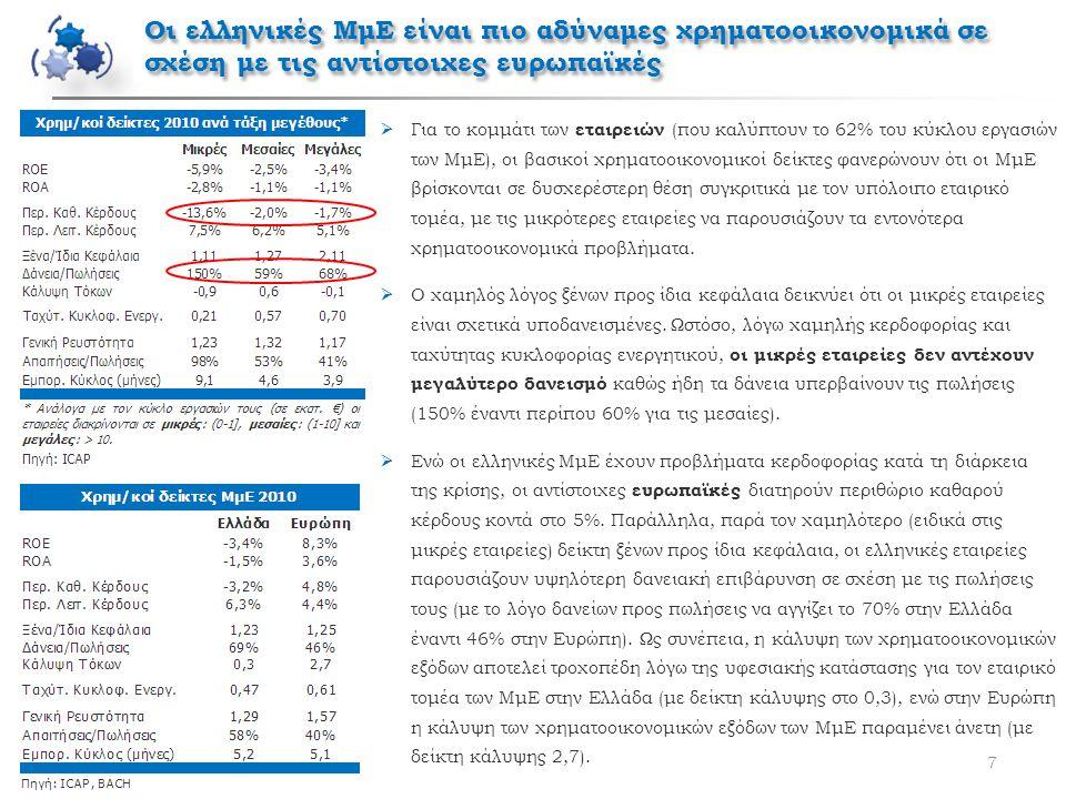 Οι ελληνικές ΜμΕ είναι πιο αδύναμες χρηματοοικονομικά σε σχέση με τις αντίστοιχες ευρωπαϊκές 7  Για το κομμάτι των εταιρειών (που καλύπτουν το 62% το