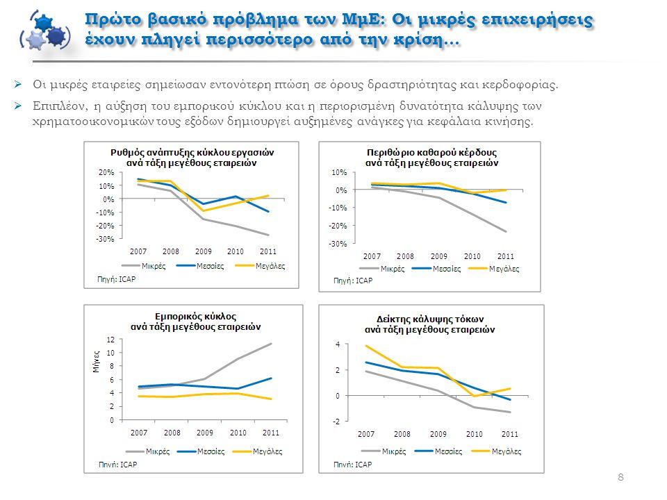8  Οι μικρές εταιρείες σημείωσαν εντονότερη πτώση σε όρους δραστηριότητας και κερδοφορίας.  Επιπλέον, η αύξηση του εμπορικού κύκλου και η περιορισμέ