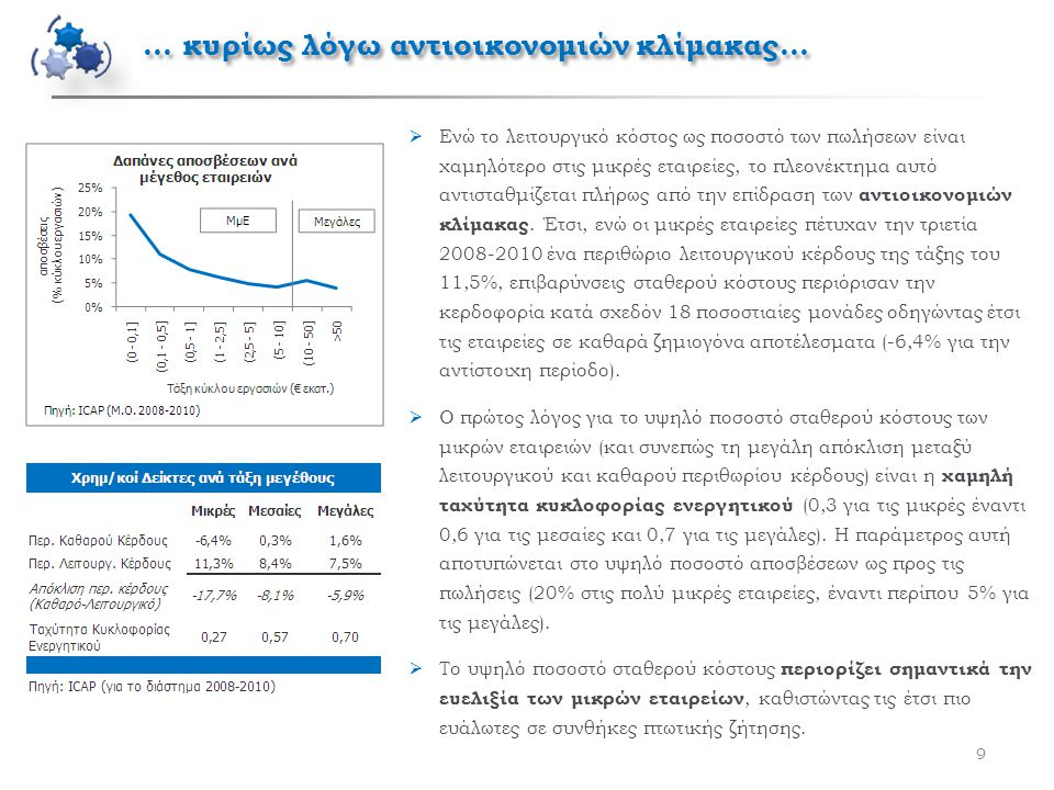 9  Ενώ το λειτουργικό κόστος ως ποσοστό των πωλήσεων είναι χαμηλότερο στις μικρές εταιρείες, το πλεονέκτημα αυτό αντισταθμίζεται πλήρως από την επίδραση των αντιοικονομιών κλίμακας.
