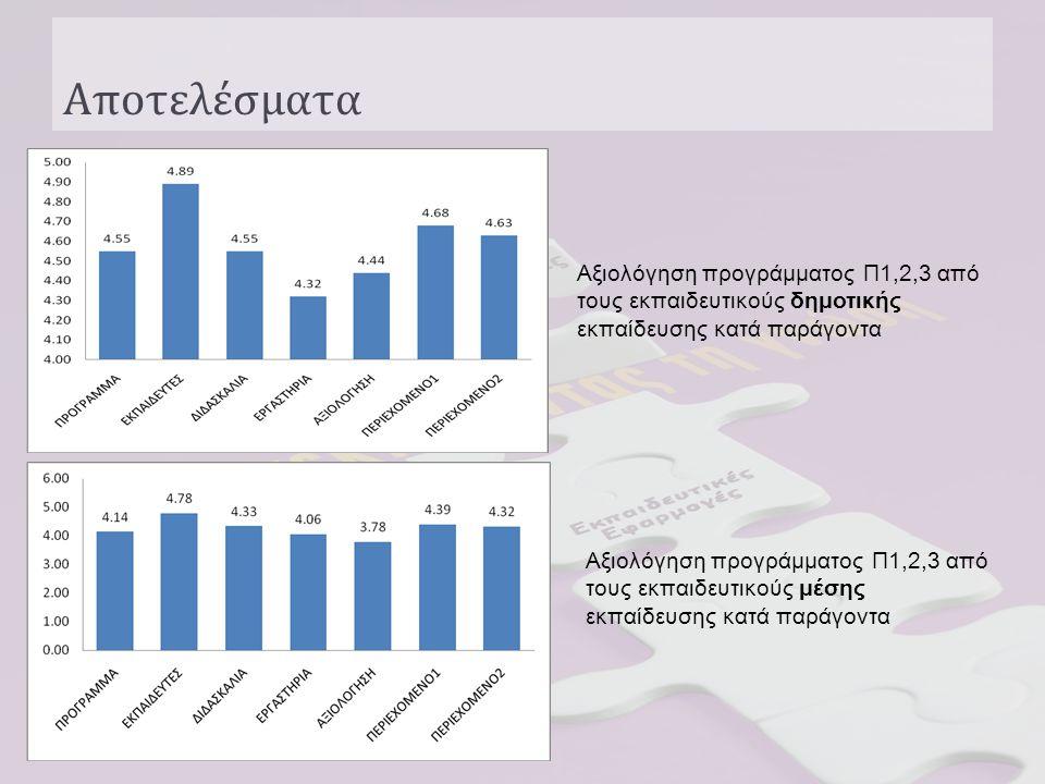 Αποτελέσματα Αξιολόγηση προγράμματος Π1,2,3 από τους εκπαιδευτικούς δημοτικής εκπαίδευσης κατά παράγοντα Αξιολόγηση προγράμματος Π1,2,3 από τους εκπαιδευτικούς μέσης εκπαίδευσης κατά παράγοντα