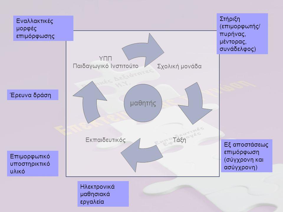 μαθητής Σχολική μονάδα ΤάξηΕκπαιδευτικός ΥΠΠ Παιδαγωγικό Ινστιτούτο Εξ αποστάσεως επιμόρφωση (σύγχρονη και ασύγχρονη) Επιμορφωτικό υποστηρικτικό υλικό Ηλεκτρονικά μαθησιακά εργαλεία Στήριξη (επιμορφωτής/ πυρήνας, μέντορας, συνάδελφος) Εναλλακτικές μορφές επιμόρφωσης Έρευνα δράση