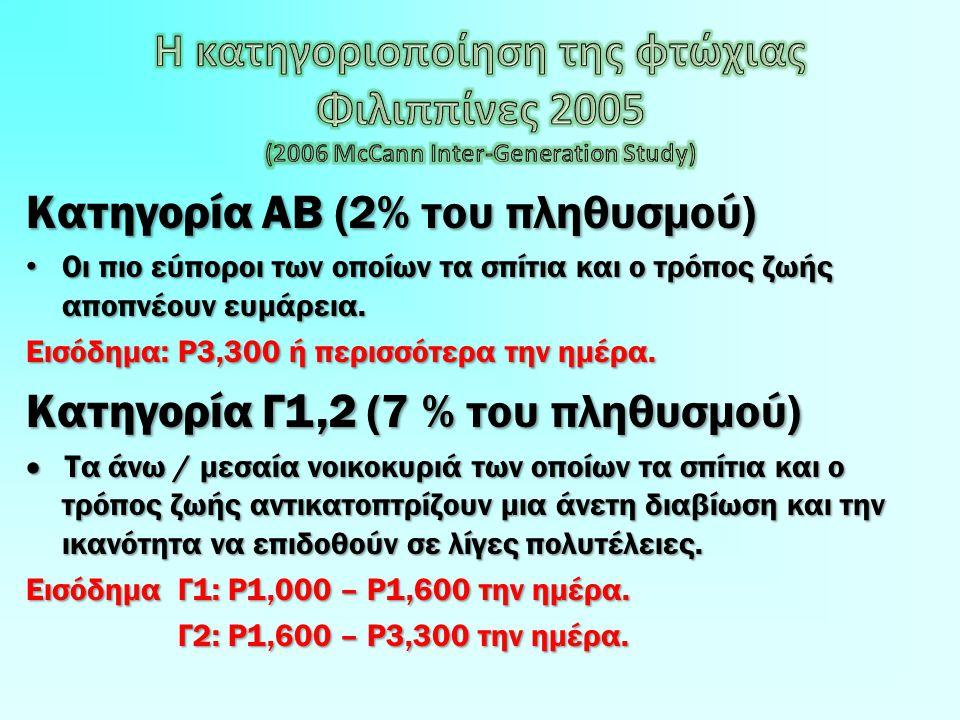 Κατηγορία AB (2% του πληθυσμού) • Οι πιο εύποροι των οποίων τα σπίτια και ο τρόπος ζωής αποπνέουν ευμάρεια.