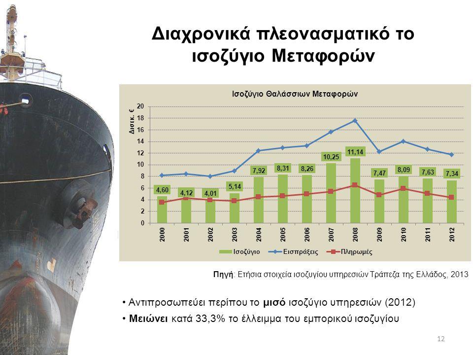 Διαχρονικά πλεονασματικό το ισοζύγιο Μεταφορών 12 Πηγή: Ετήσια στοιχεία ισοζυγίου υπηρεσιών Τράπεζα της Ελλάδος, 2013 • Αντιπροσωπεύει περίπου το μισό